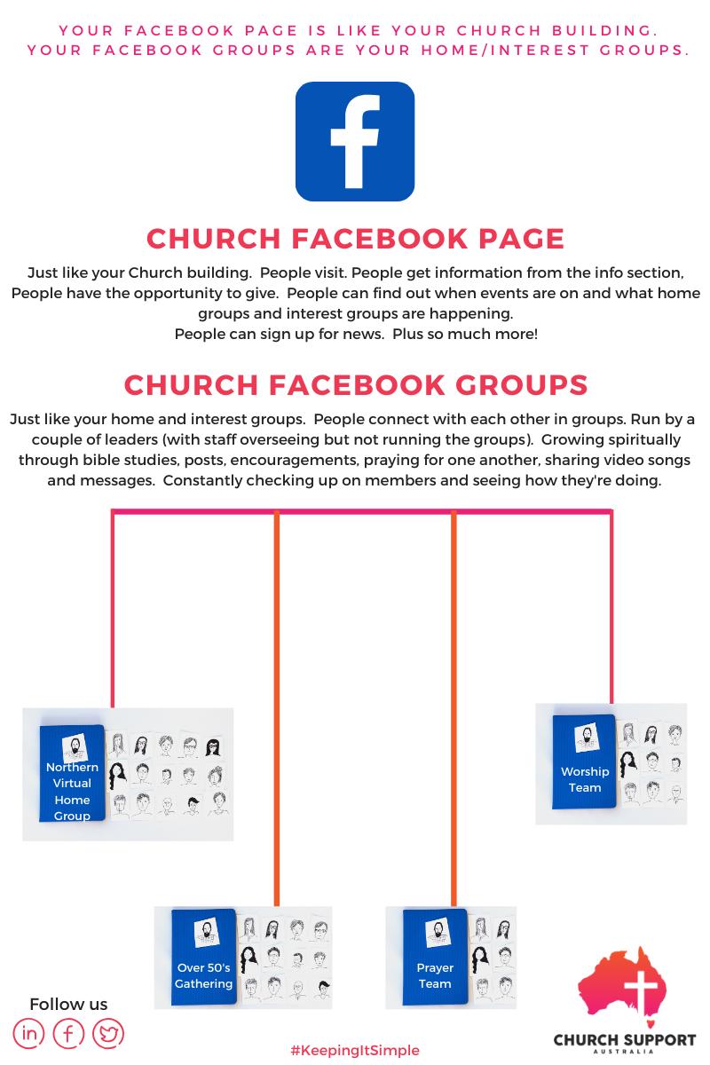 Facebook Church Facebook for Churches Facebook for Churches
