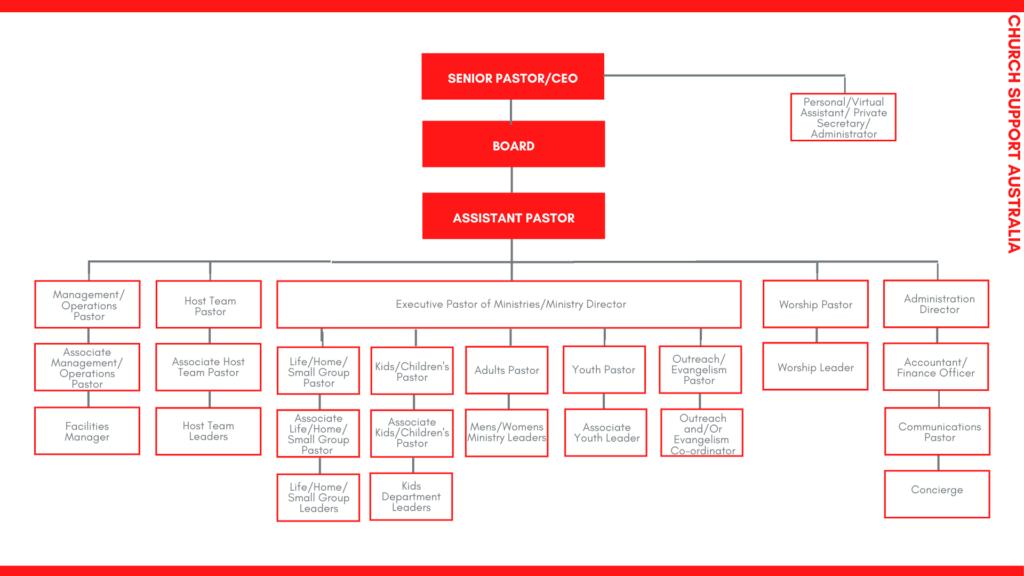 Church Leadership Organisation Chart